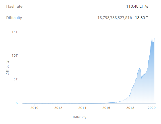 how long till all bitcoins are mined