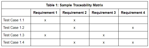 What Is a Traceability Matrix
