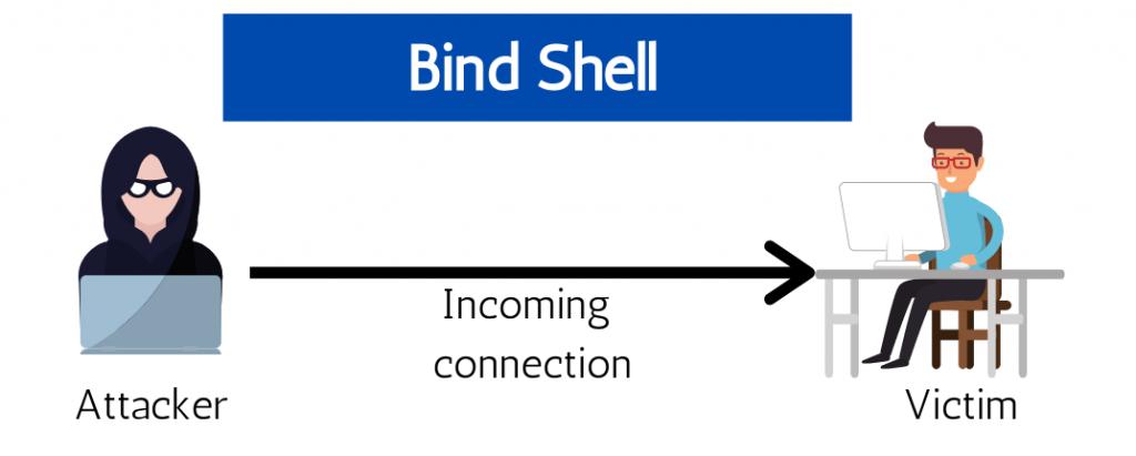 bind shell